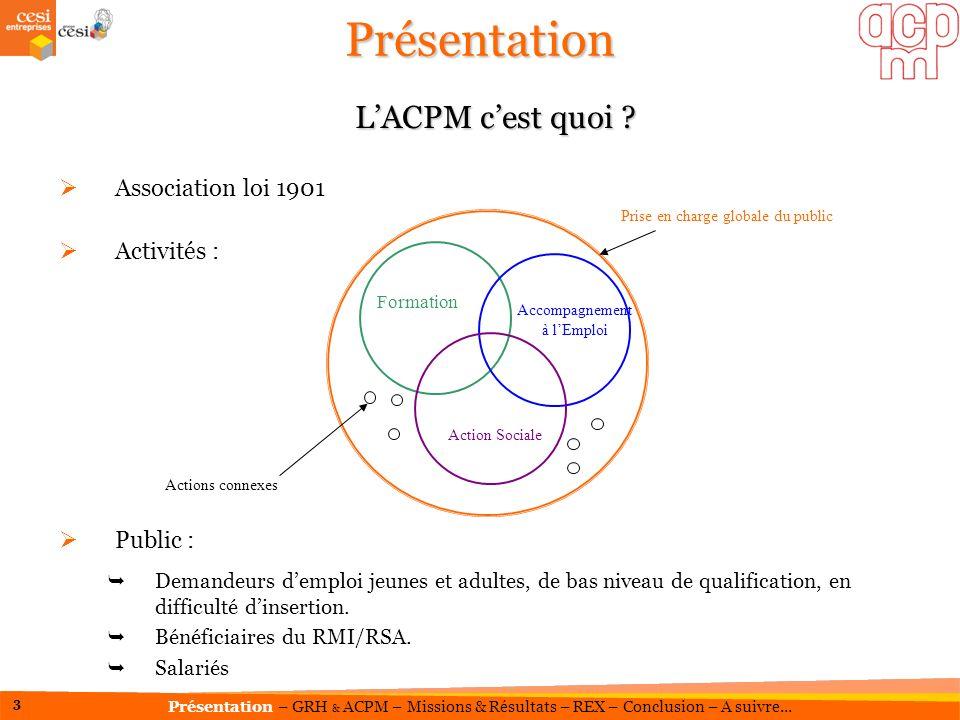 Présentation L'ACPM c'est quoi Association loi 1901 Activités :