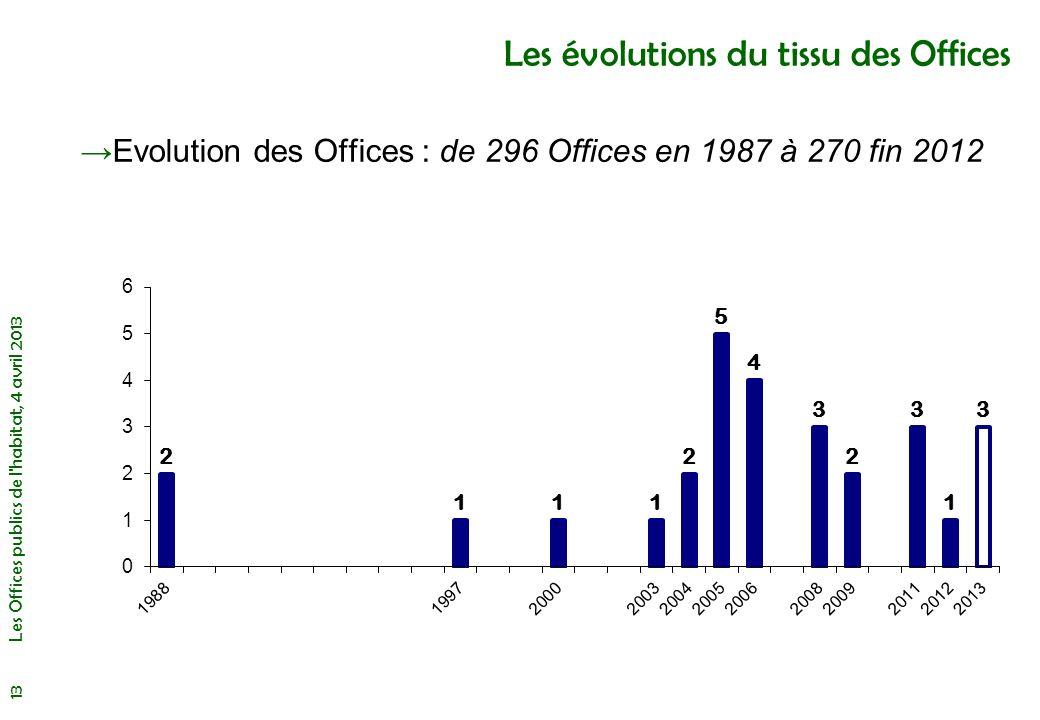 Les évolutions du tissu des Offices