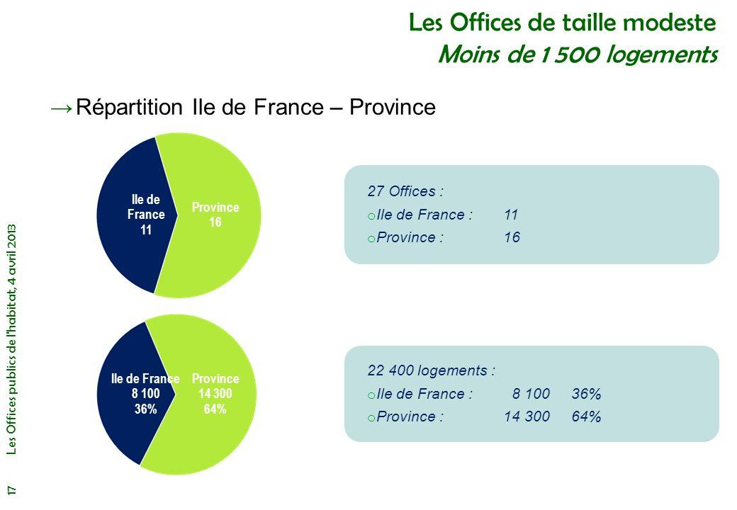 Les Offices de taille modeste Moins de 1 500 logements
