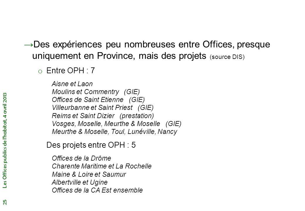 Des expériences peu nombreuses entre Offices, presque uniquement en Province, mais des projets (source DIS)