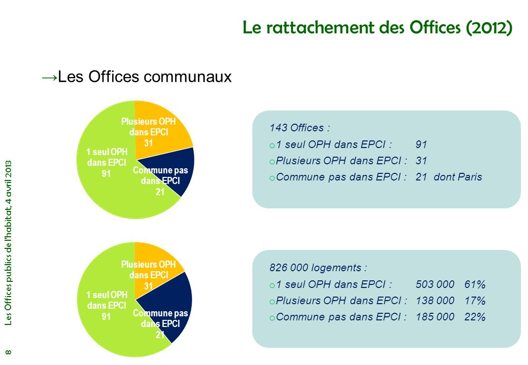 Le rattachement des Offices (2012)