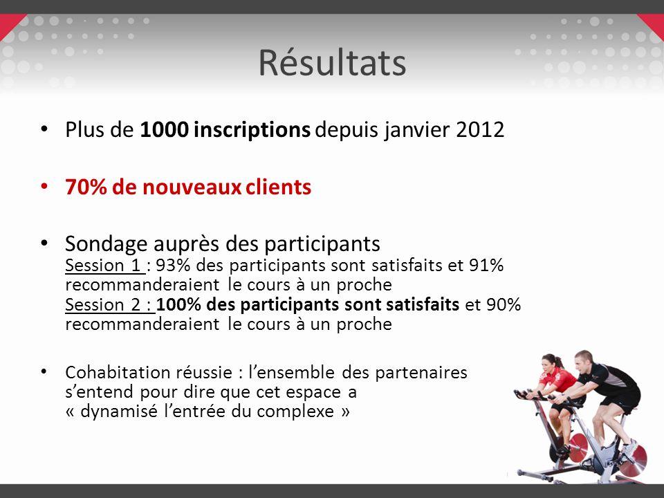 Résultats Plus de 1000 inscriptions depuis janvier 2012