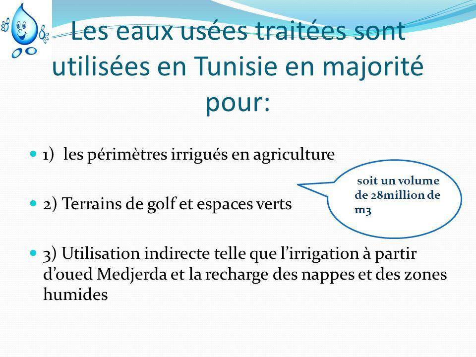 Les eaux usées traitées sont utilisées en Tunisie en majorité pour: