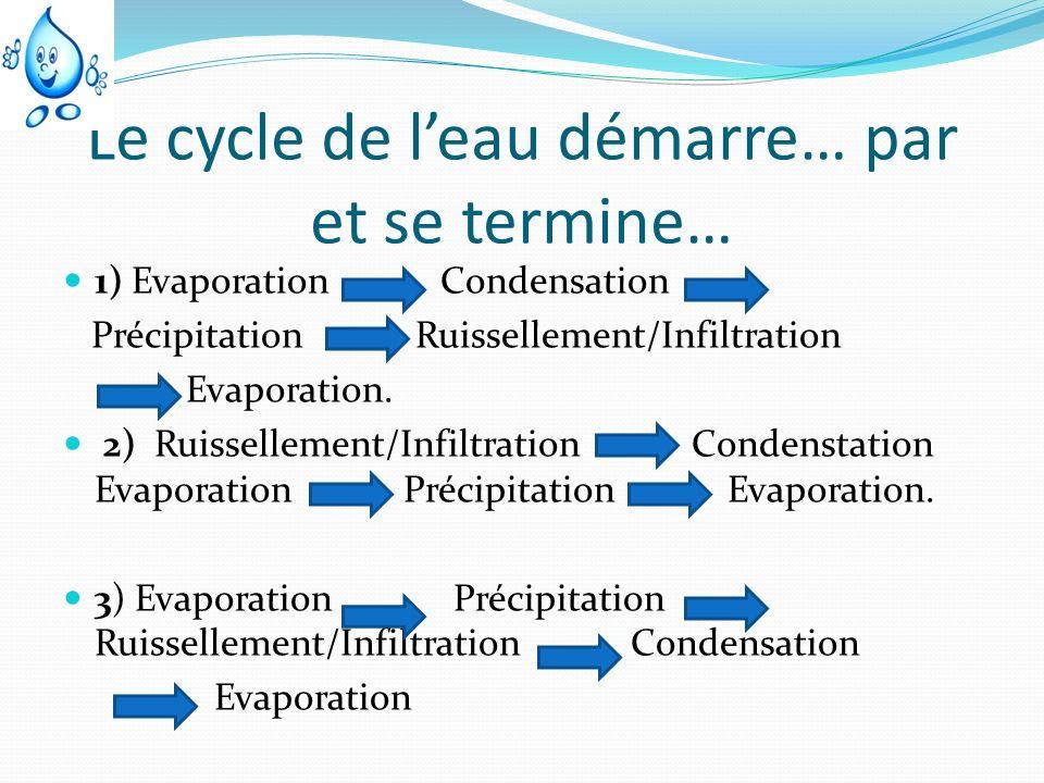 Le cycle de l'eau démarre… par et se termine…