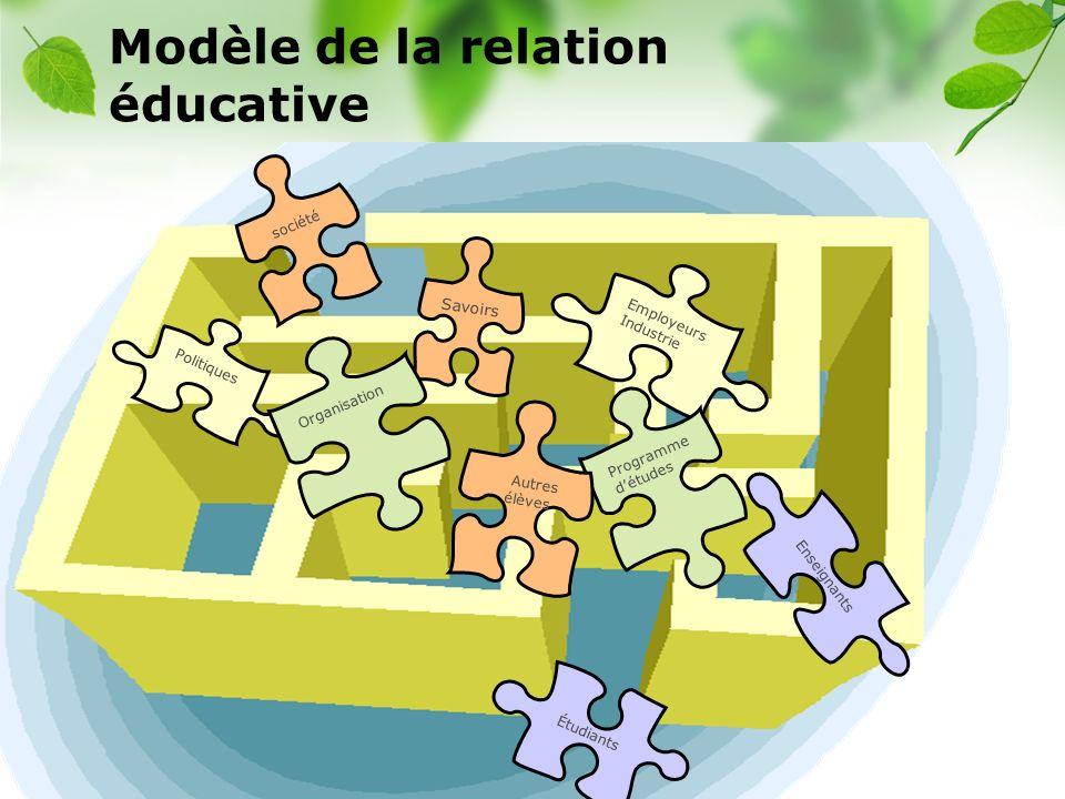 Modèle de la relation éducative