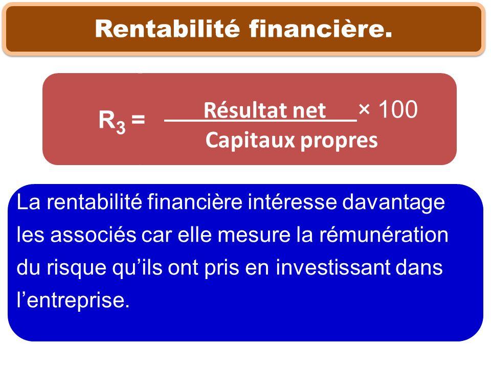 Rentabilité financière.