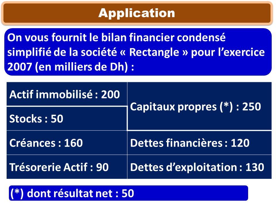 Application On vous fournit le bilan financier condensé simplifié de la société « Rectangle » pour l'exercice 2007 (en milliers de Dh) :