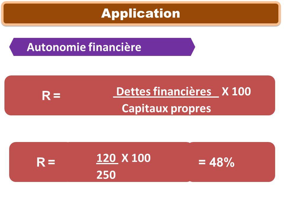 Dettes financières X 100 Capitaux propres