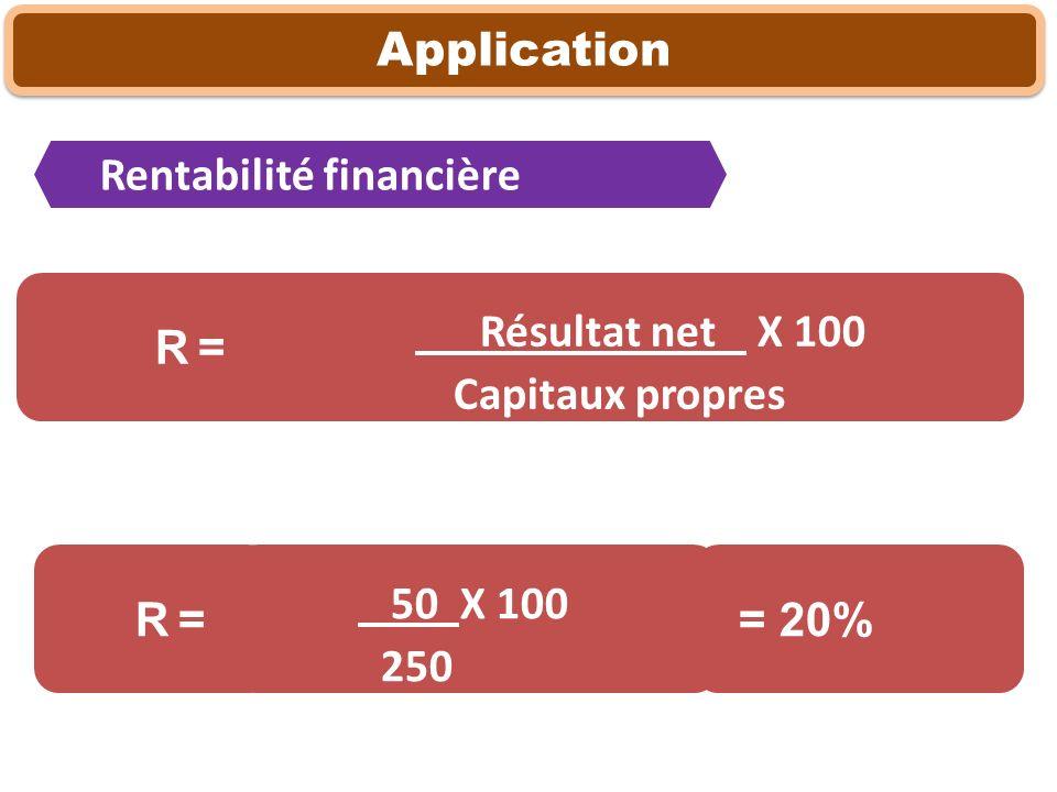 Résultat net X 100 Capitaux propres