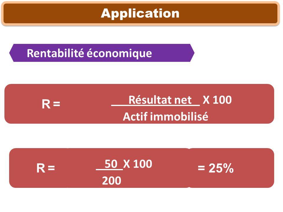Résultat net X 100 Actif immobilisé