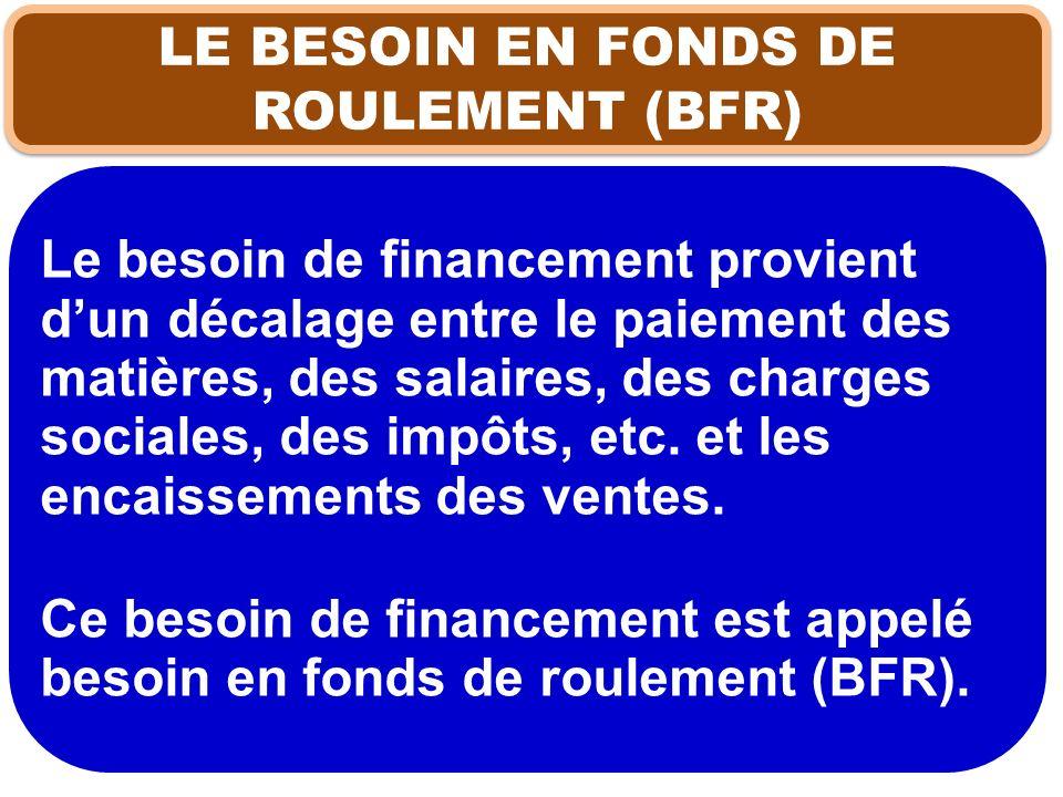 LE BESOIN EN FONDS DE ROULEMENT (BFR)