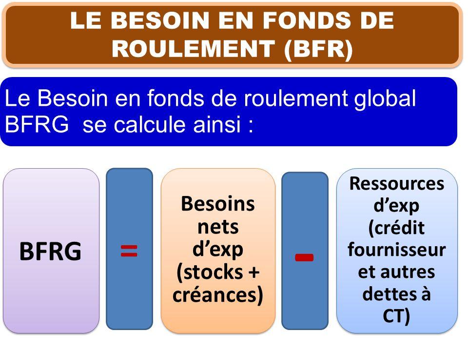 - = BFRG LE BESOIN EN FONDS DE ROULEMENT (BFR)