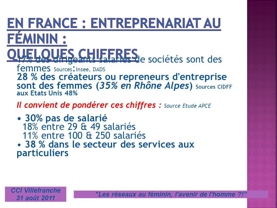 En France : Entreprenariat au féminin : Quelques Chiffres
