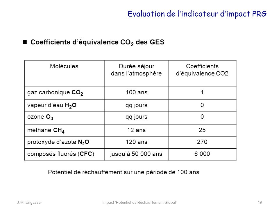 Evaluation de l'indicateur d'impact PRG