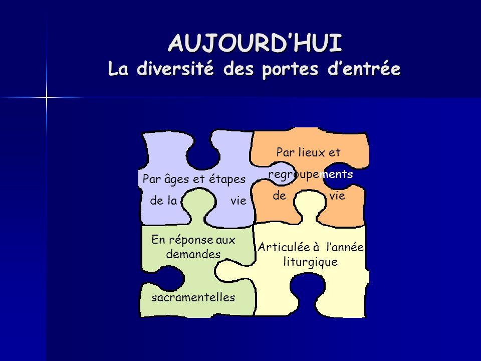 AUJOURD'HUI La diversité des portes d'entrée