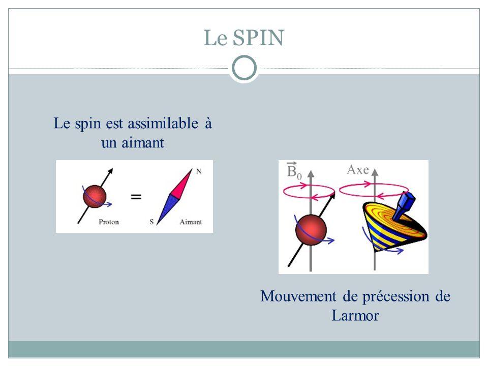 Le SPIN Le spin est assimilable à un aimant