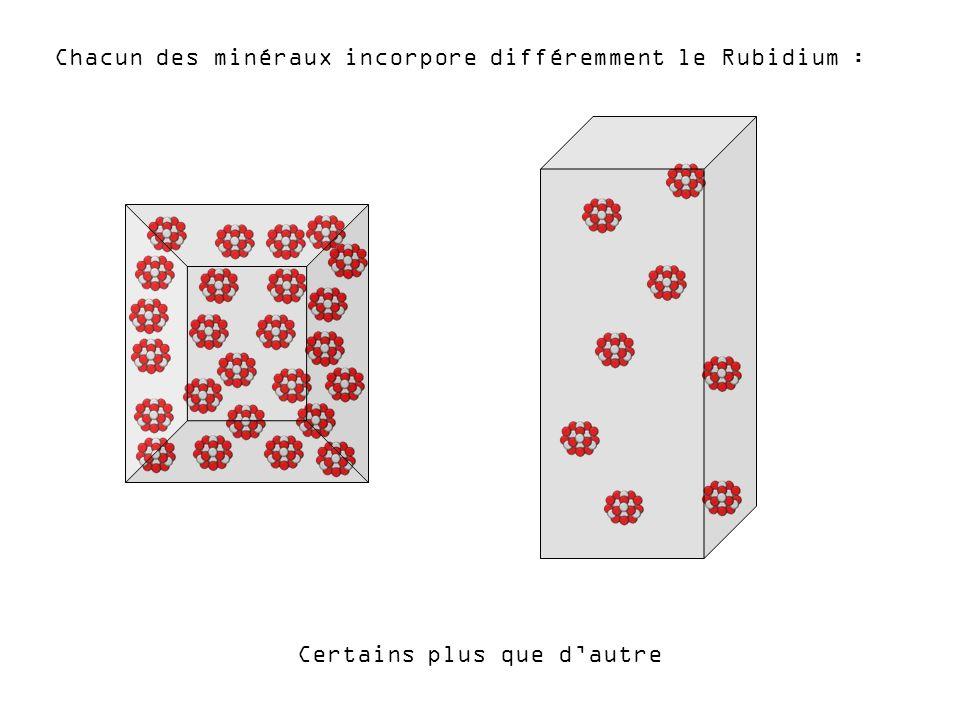 Chacun des minéraux incorpore différemment le Rubidium :