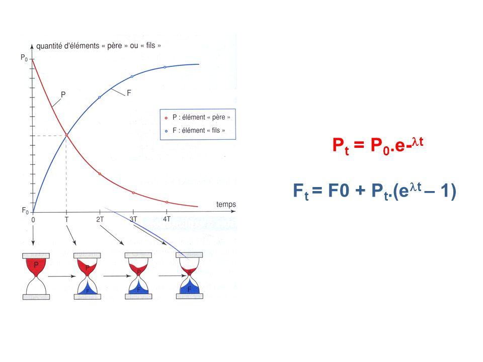 Pt = P0.e-t Ft = F0 + Pt.(elt – 1)