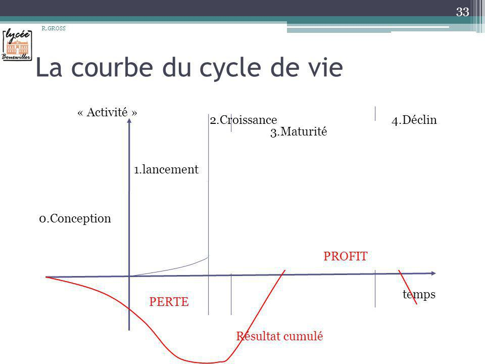 La courbe du cycle de vie
