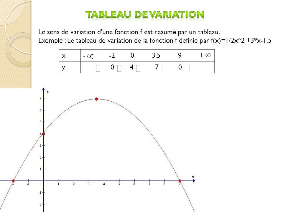Tableau de variation Le sens de variation d'une fonction f est resumé par un tableau.