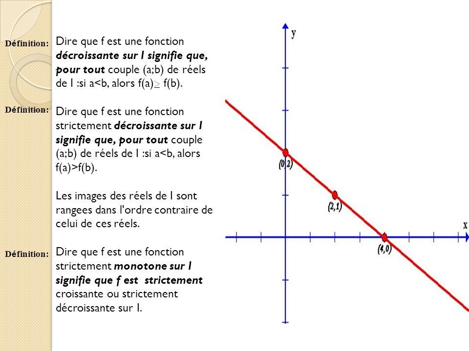 Dire que f est une fonction décroissante sur I signifie que, pour tout couple (a;b) de réels de I :si a<b, alors f(a) f(b).