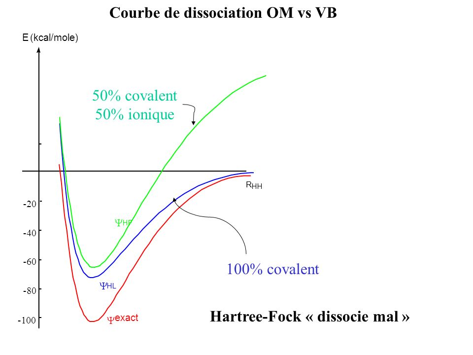 Courbe de dissociation OM vs VB