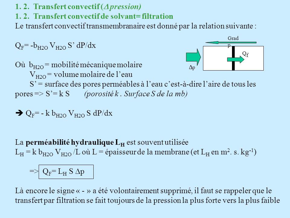 1. 2. Transfert convectif (D pression)