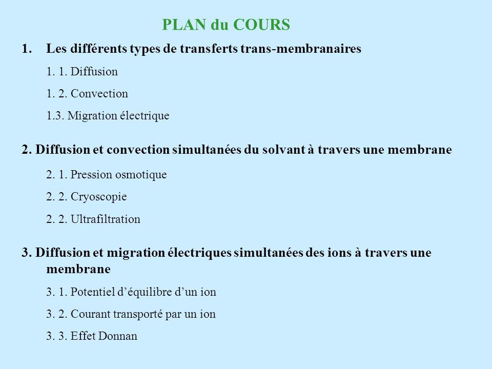 PLAN du COURS Les différents types de transferts trans-membranaires