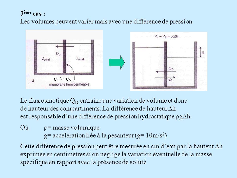3ème cas : Les volumes peuvent varier mais avec une différence de pression. Le flux osmotique QD entraine une variation de volume et donc.