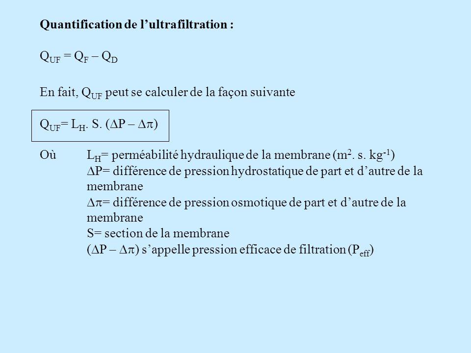 Quantification de l'ultrafiltration :