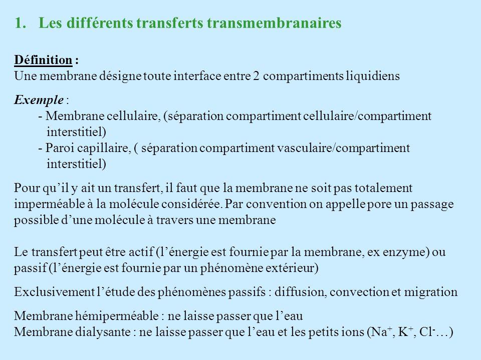 Les différents transferts transmembranaires