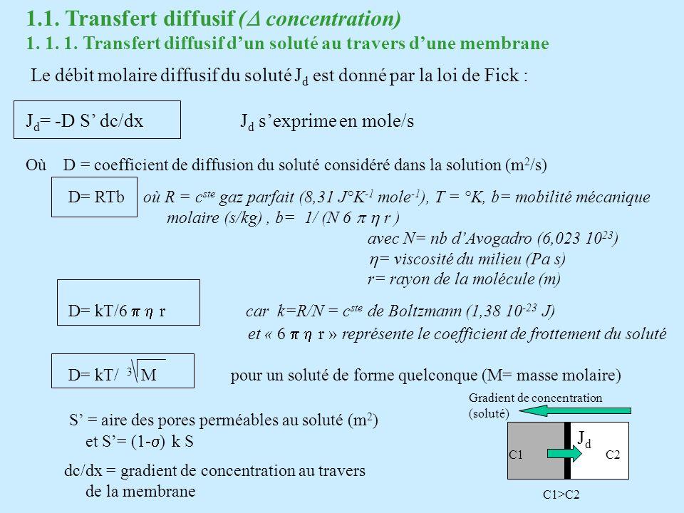1.1. Transfert diffusif (D concentration)