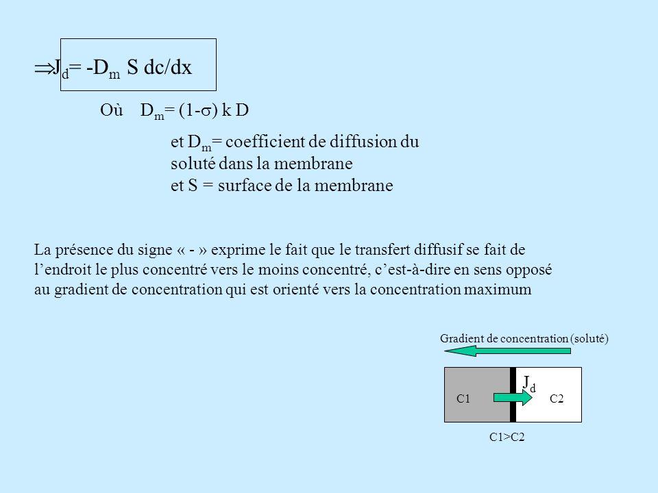 Jd= -Dm S dc/dx Où Dm= (1-s) k D et Dm= coefficient de diffusion du