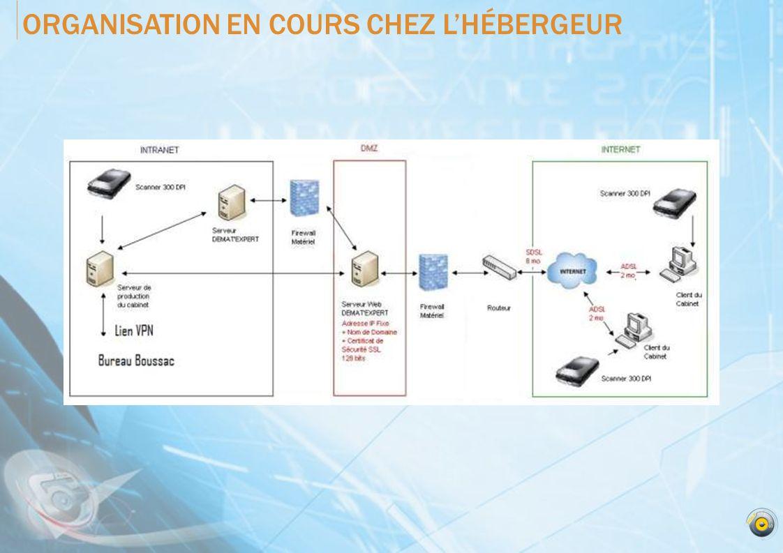 ORGANISATION EN COURS CHEZ L'HÉBERGEUR