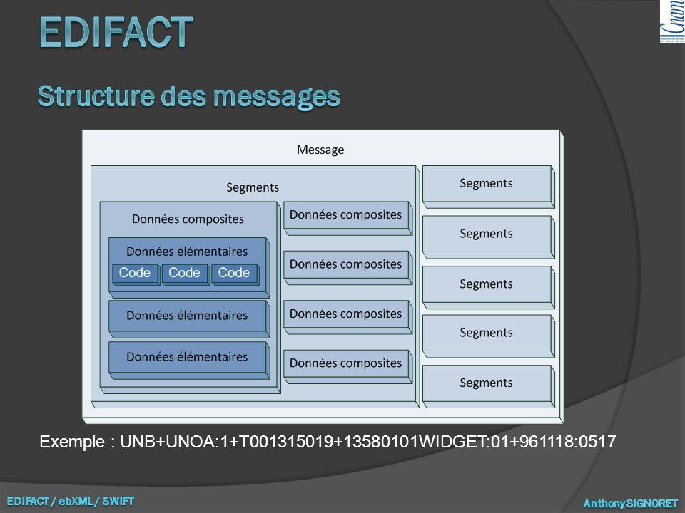 EDIFACT Structure des messages