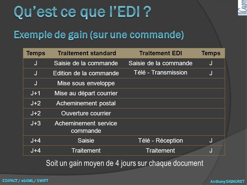 Qu'est ce que l'EDI Exemple de gain (sur une commande)