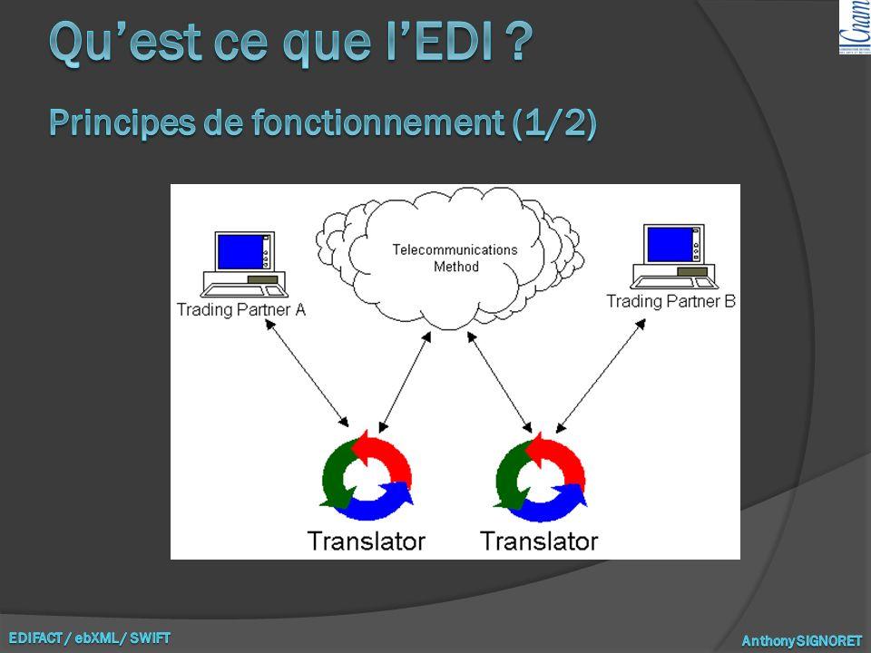 Qu'est ce que l'EDI Principes de fonctionnement (1/2)