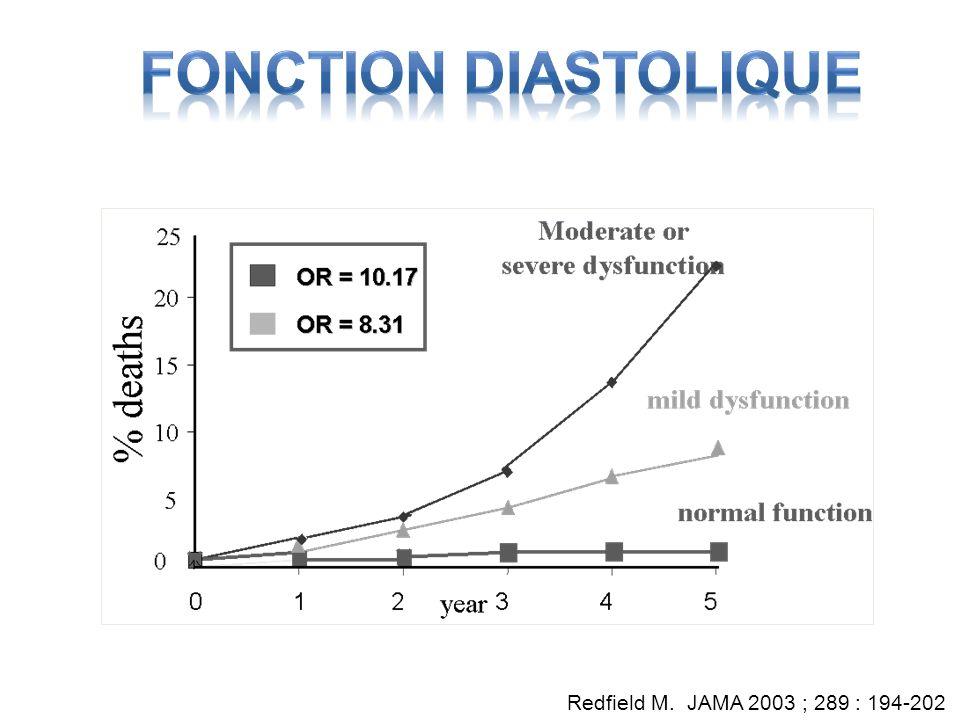 Fonction Diastolique Redfield M. JAMA 2003 ; 289 : 194-202