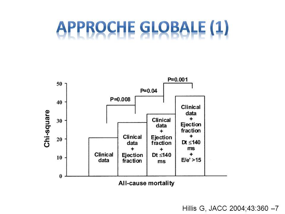 Approche globale (1) Hillis G, JACC 2004;43:360 –7