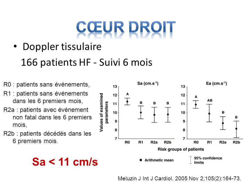 Cœur Droit Doppler tissulaire 166 patients HF - Suivi 6 mois