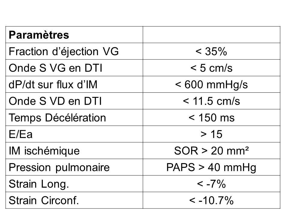 Paramètres Fraction d'éjection VG. < 35% Onde S VG en DTI. < 5 cm/s. dP/dt sur flux d'IM. < 600 mmHg/s.