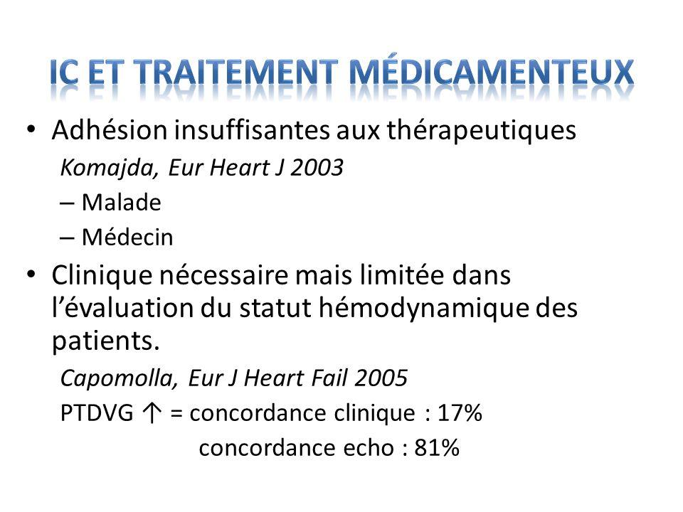 IC et traitement médicamenteux