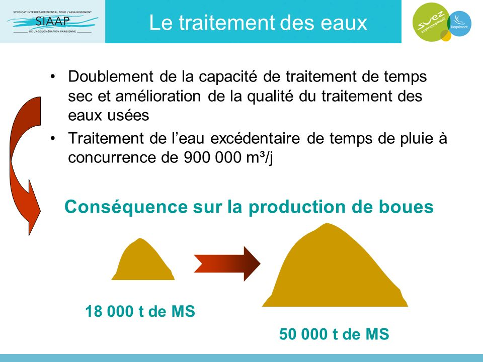 Le traitement des eaux Conséquence sur la production de boues