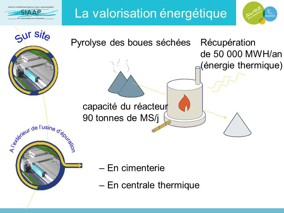 La valorisation énergétique
