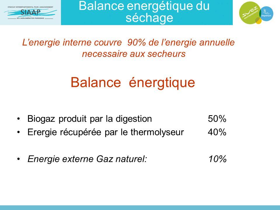 Balance energétique du séchage