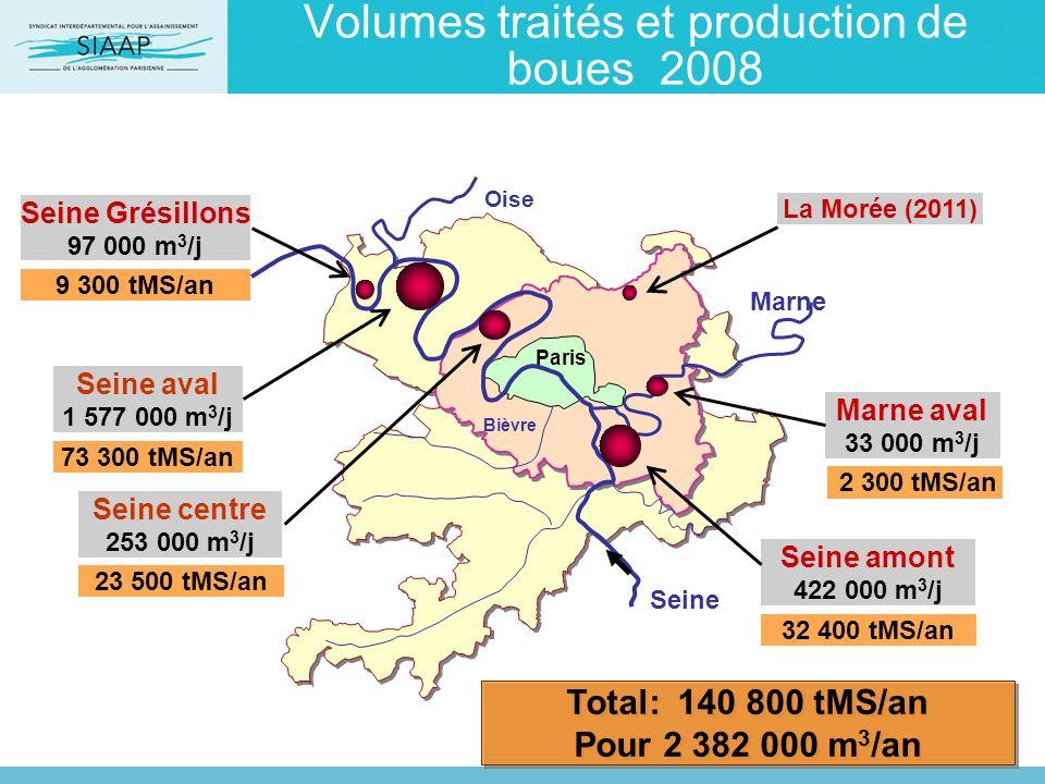 Volumes traités et production de boues 2008