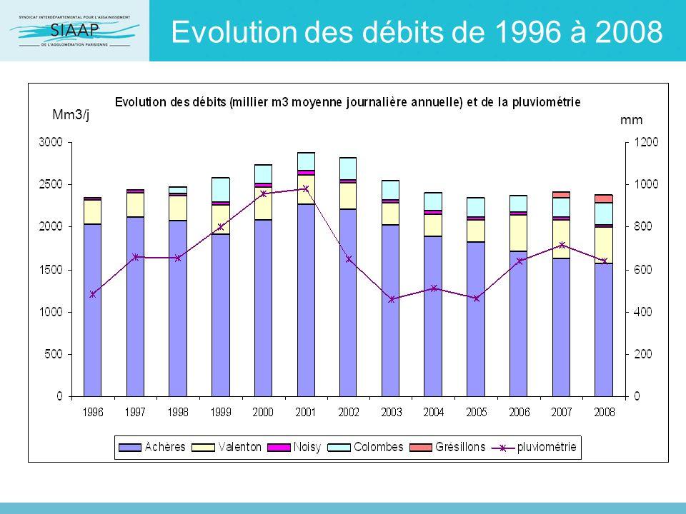 Evolution des débits de 1996 à 2008
