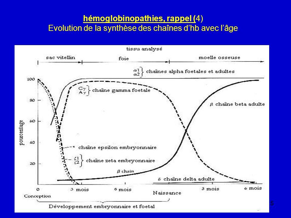 hémoglobinopathies, rappel (4) Evolution de la synthèse des chaînes d'hb avec l'âge