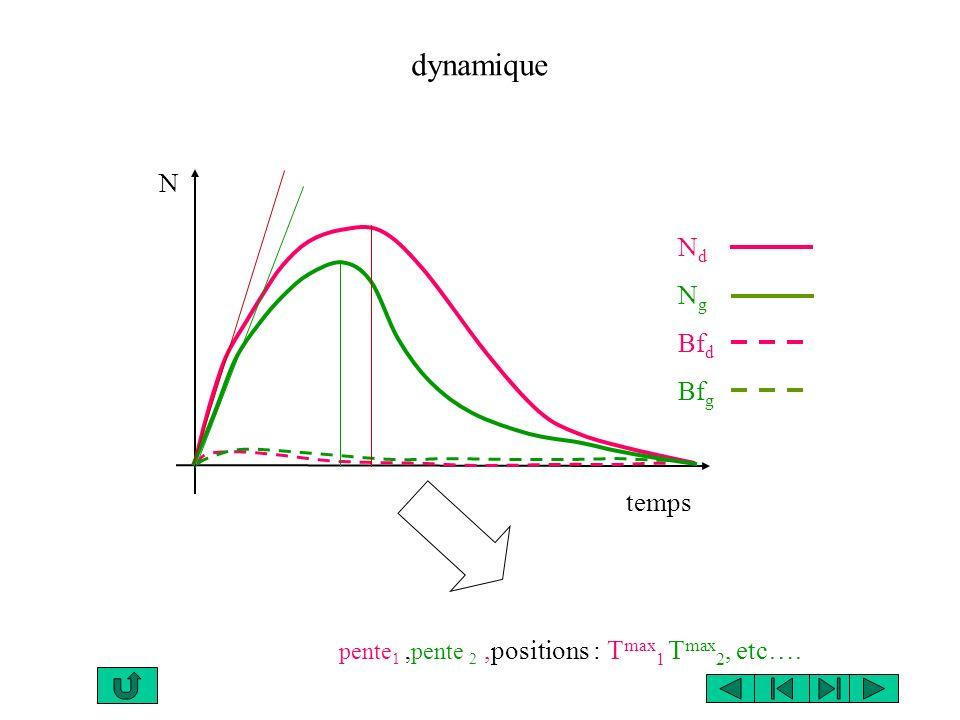 pente1 ,pente 2 ,positions : Tmax1 Tmax2, etc….