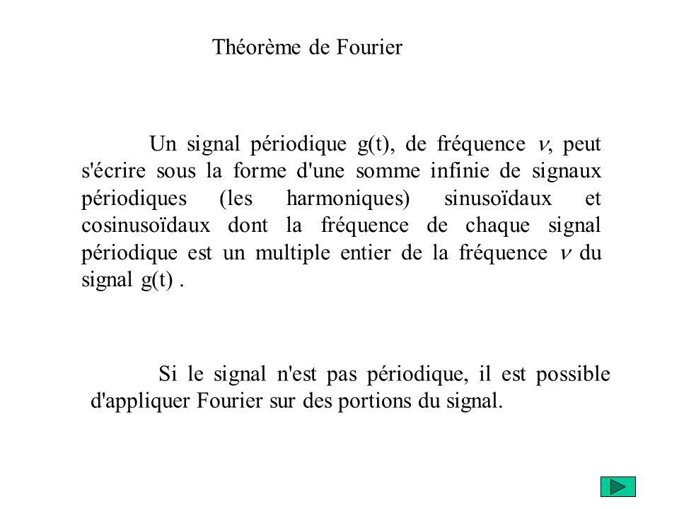 Théorème de Fourier